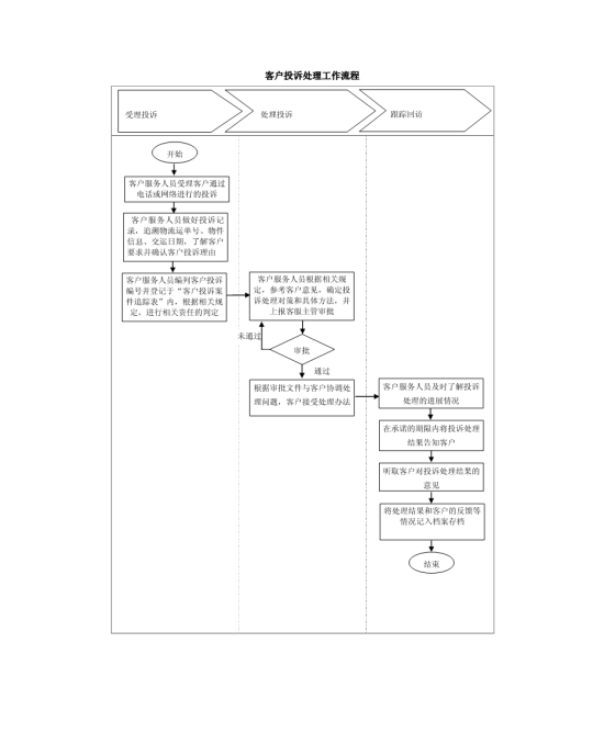 客户投诉处理工作流程模板免费下载