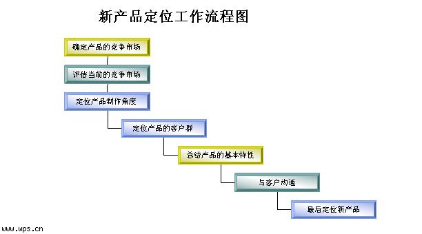新产品定位工作流程图模板免费下载