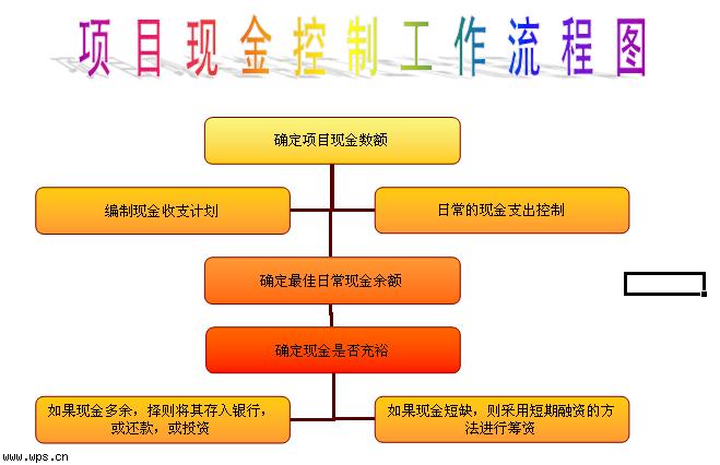 项目现金控制工作流程图