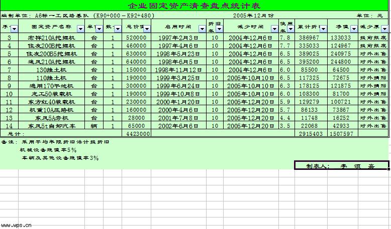 企业固定资产清查盘点统计表模板免费下载