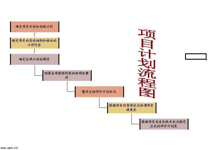 项目计划流程图模板免费下载