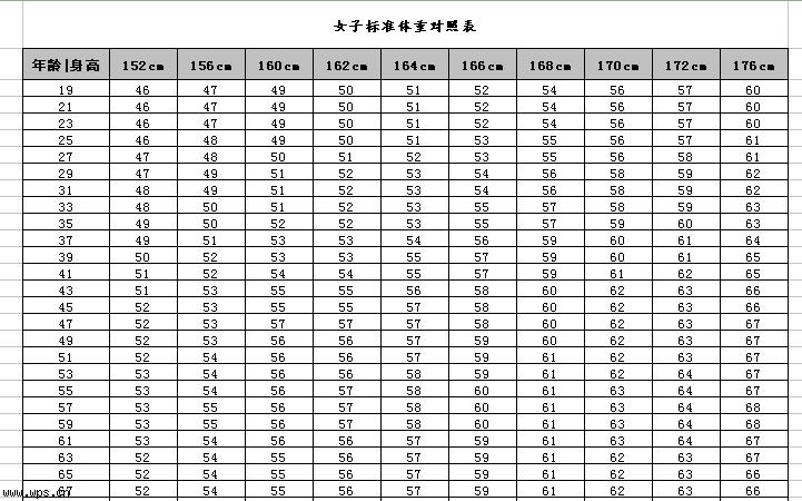 男女标准体重对照表模板免费下载