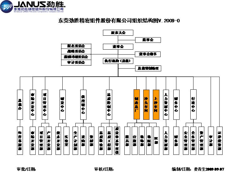 组织结构图模板免费