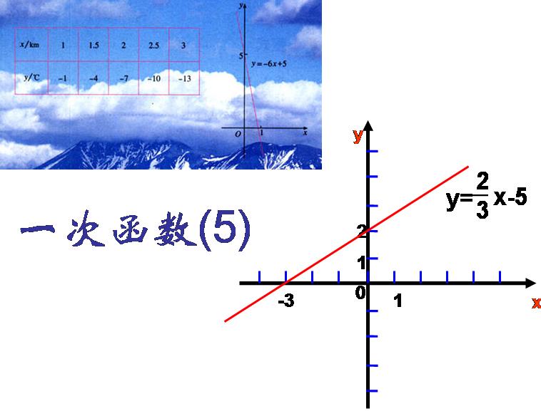 期��.�:(X��y_一次函数f(x)在-1到3上的值域是2到7求解析式