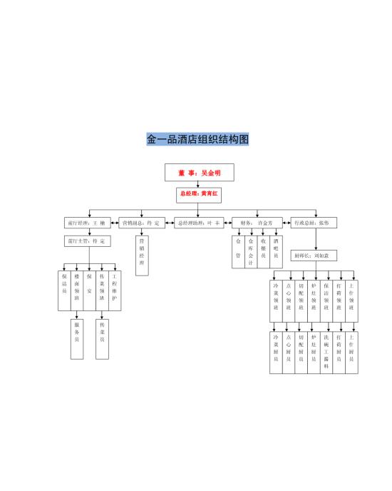 2012年金一品组织结构图模板免费下载