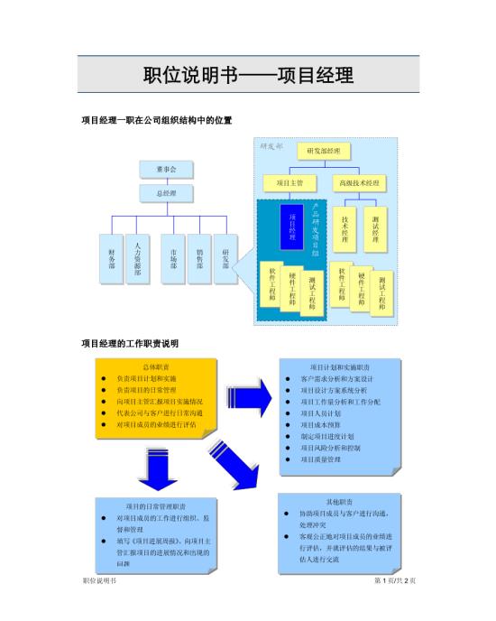 企业组织结构图模板免费下载
