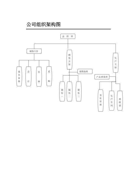 公司组织架构图及岗位职责模板免费下载
