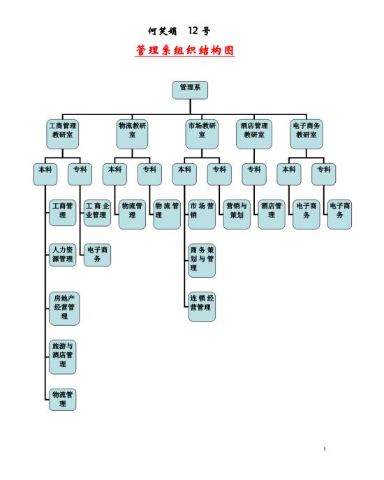 各系组织结构图模板免费下载