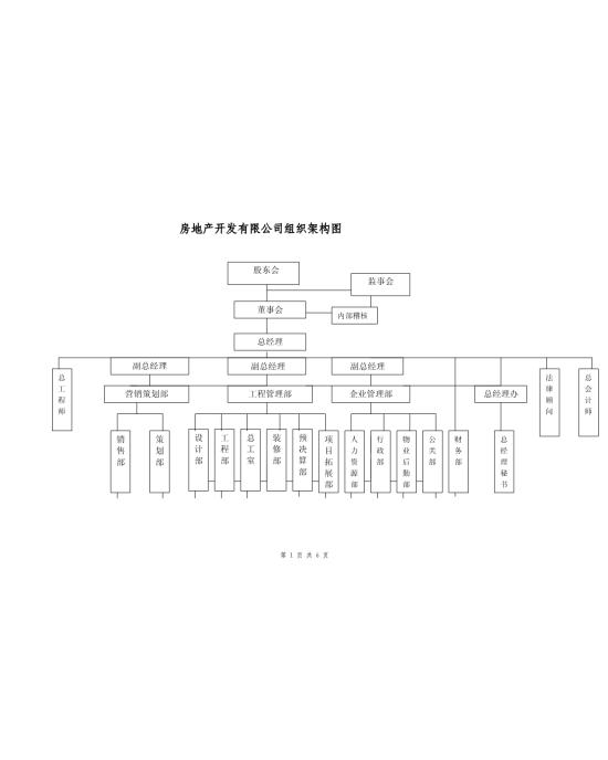 房地产公司组织架构设计图