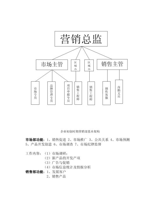 营运组织结构图模板免费下载