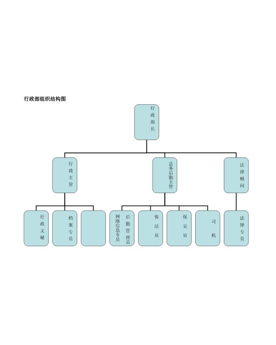 行政部组织结构图模板免费下载