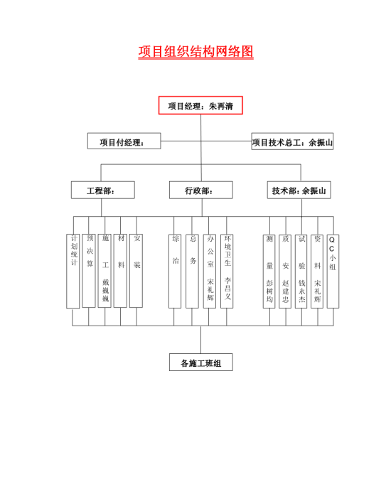 项目组织结构网络图模板免费下载