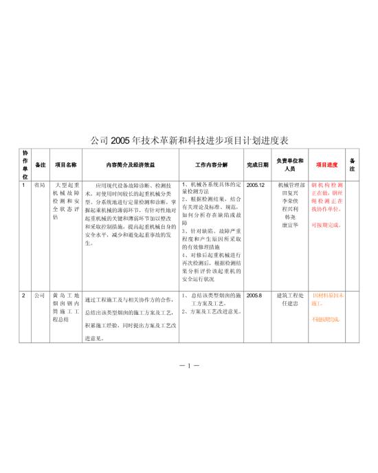 公司2005年技术革新和科技进步项目计划进度表