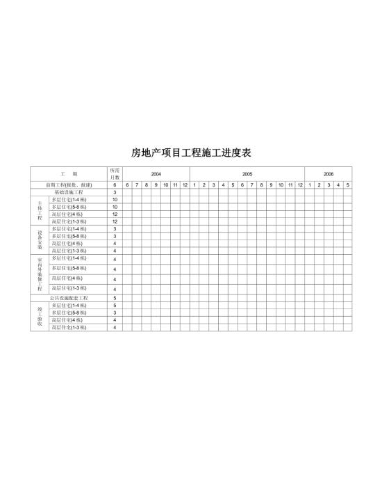 房地产项目工程施工进度表模板免费下载