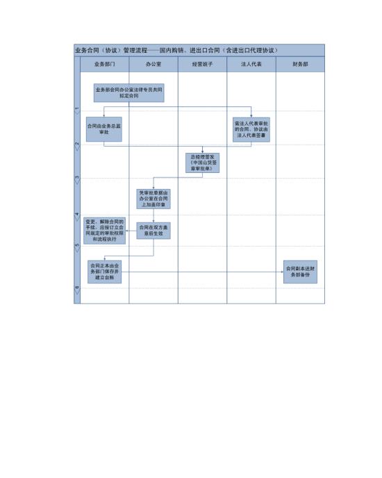 业务合同管理流程图模板免费下载