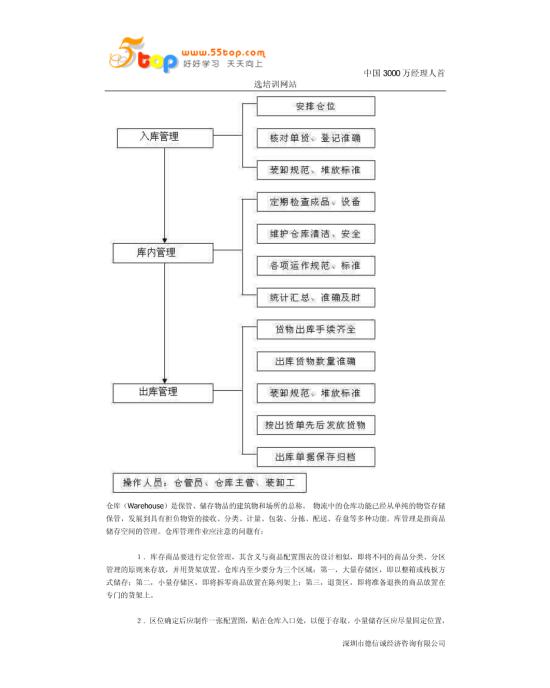 仓储管理流程图模板免费下载