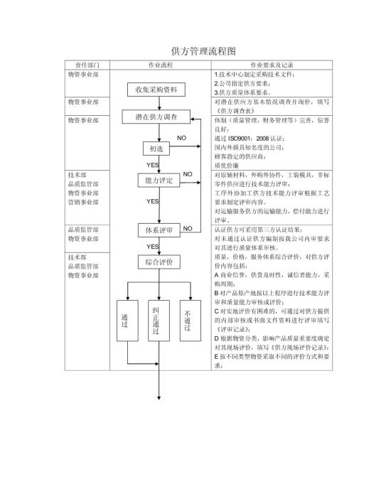 供方管理流程图模板免费下载