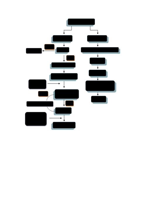 档案管理流程图模板免费下载