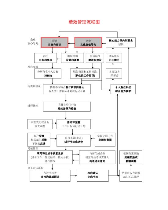 绩效管理流程图模板免费下载