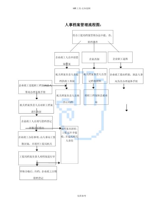 人事档案管理流程图样本模板免费下载