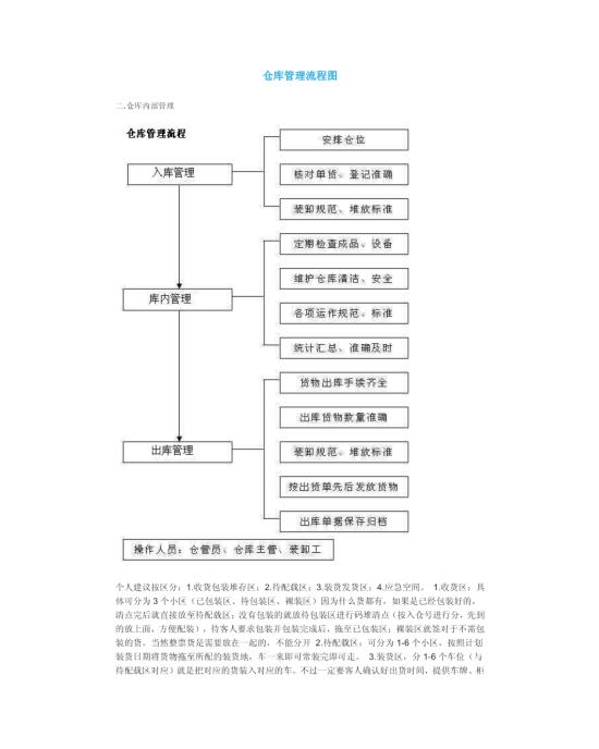 仓库管理流程图