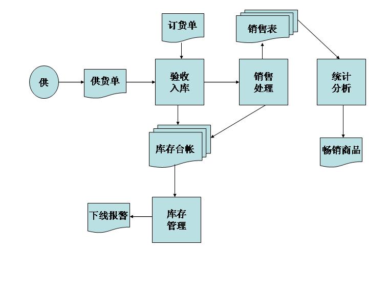 流程图模板免费下载_ 183066