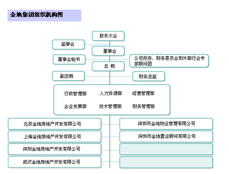 wps2016组织结构